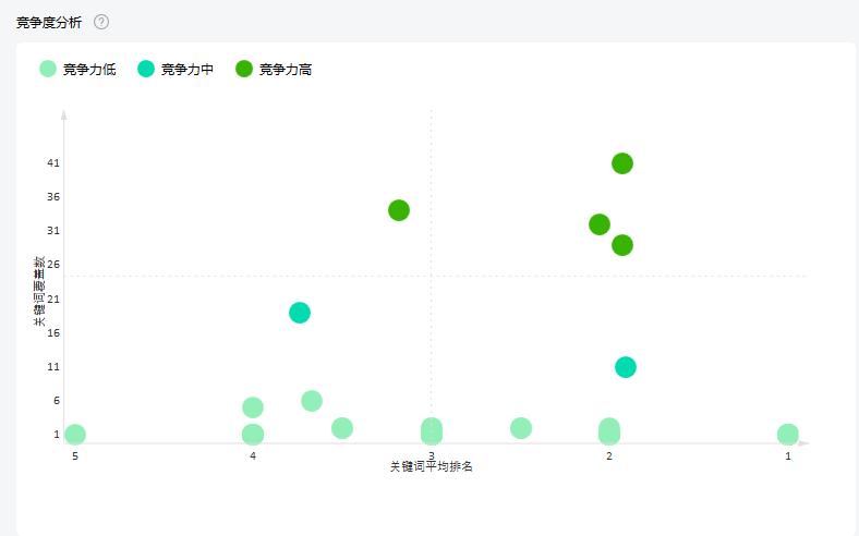 小鹿竞争分析工具重磅上线,一键获取竞争对手数据